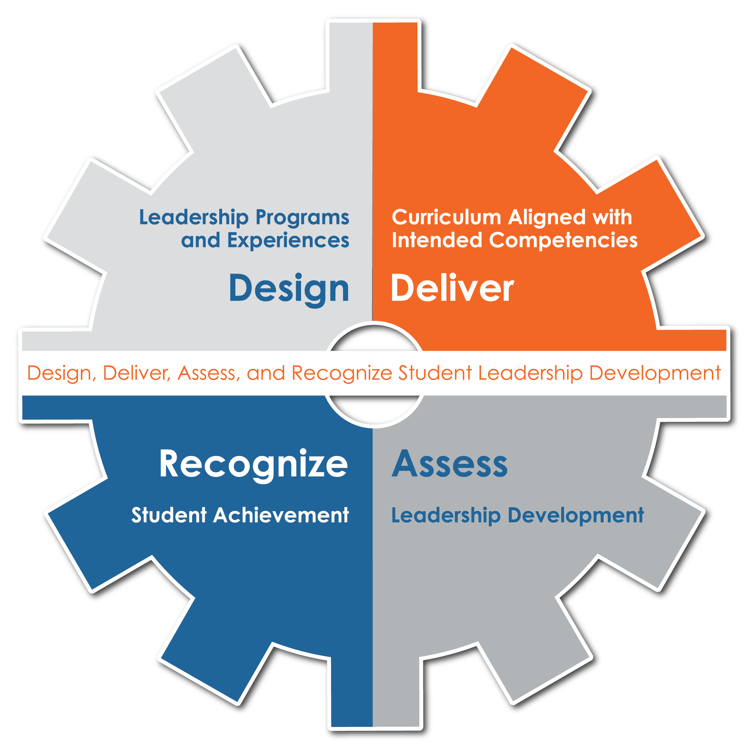 Design, Deliver, Assess, Recognize