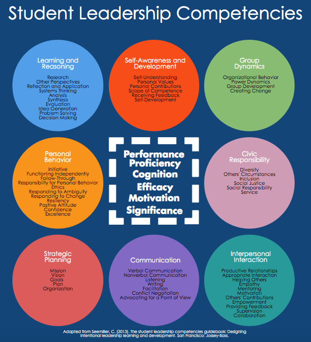 outline of student leadership competencies as explained at https://studentleadershipcompetencies.com/about/student-leadership-competencies/